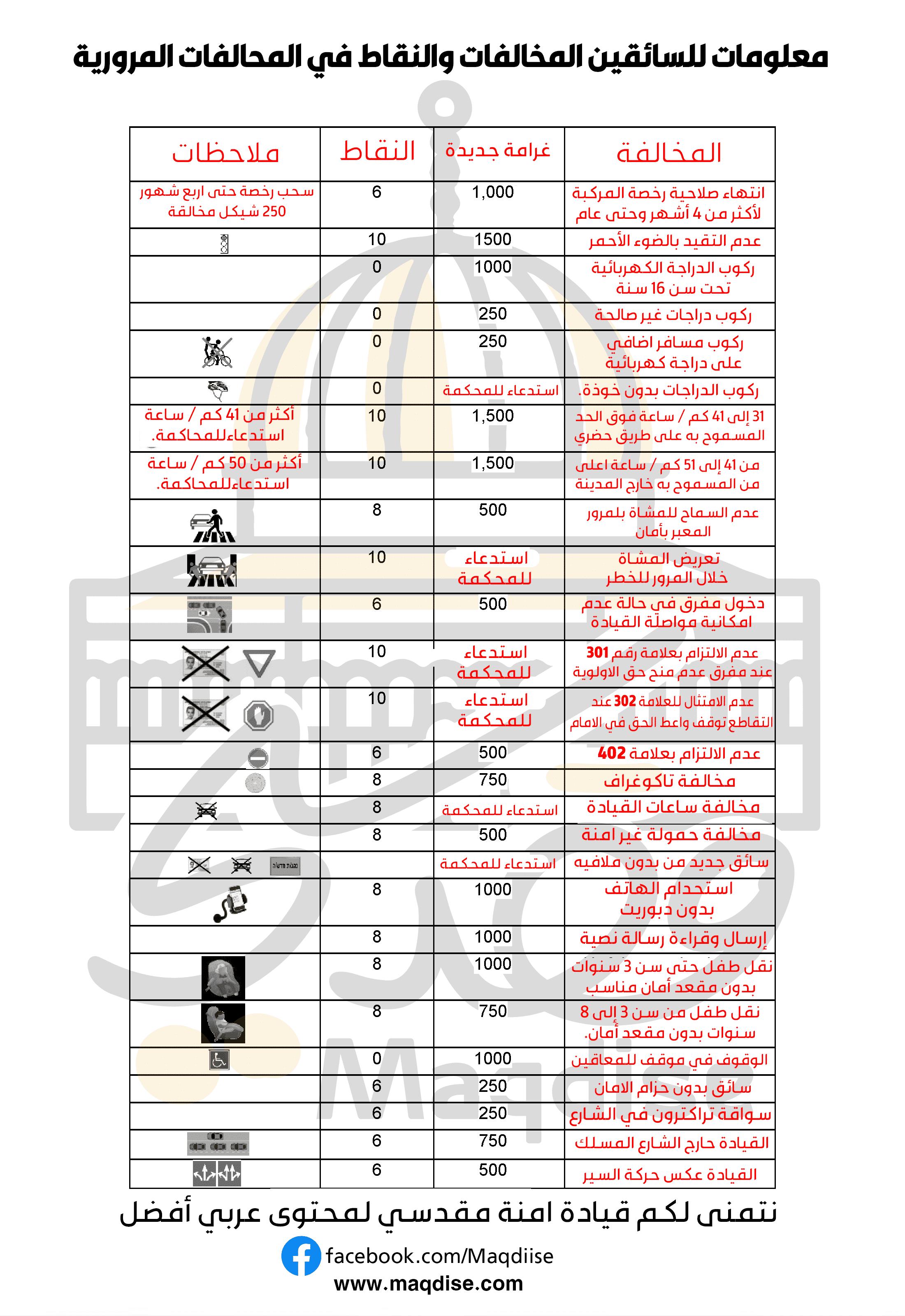 معلومات للسائقين المخالفات والنقاط في المحالفات المرورية